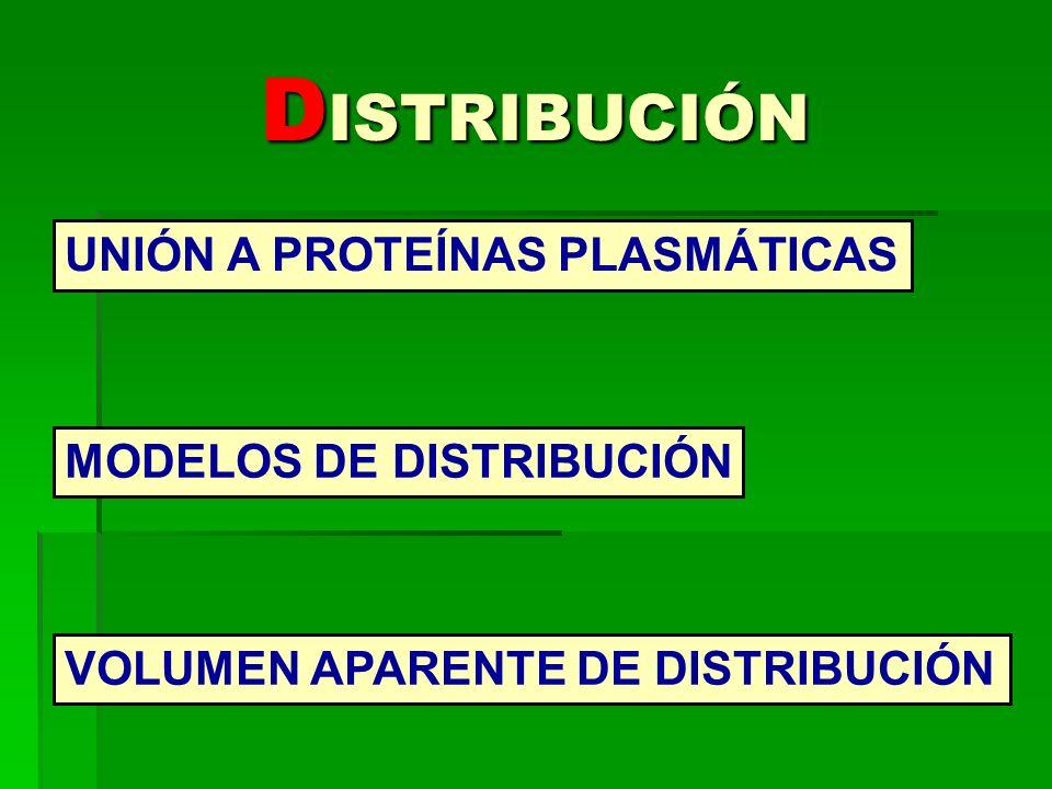 DISTRIBUCIÓN UNIÓN A PROTEÍNAS PLASMÁTICAS MODELOS DE DISTRIBUCIÓN