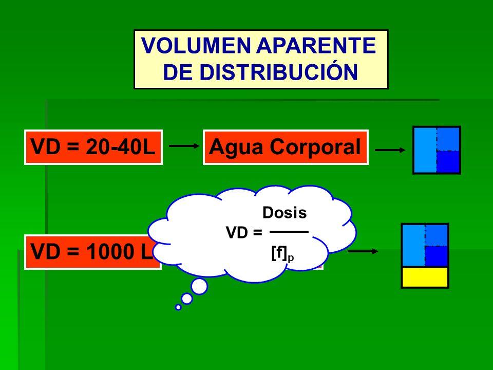 VOLUMEN APARENTE DE DISTRIBUCIÓN