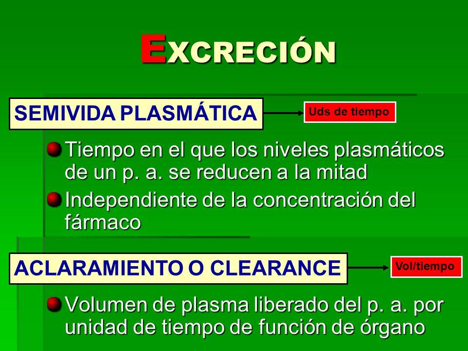 EXCRECIÓN SEMIVIDA PLASMÁTICA