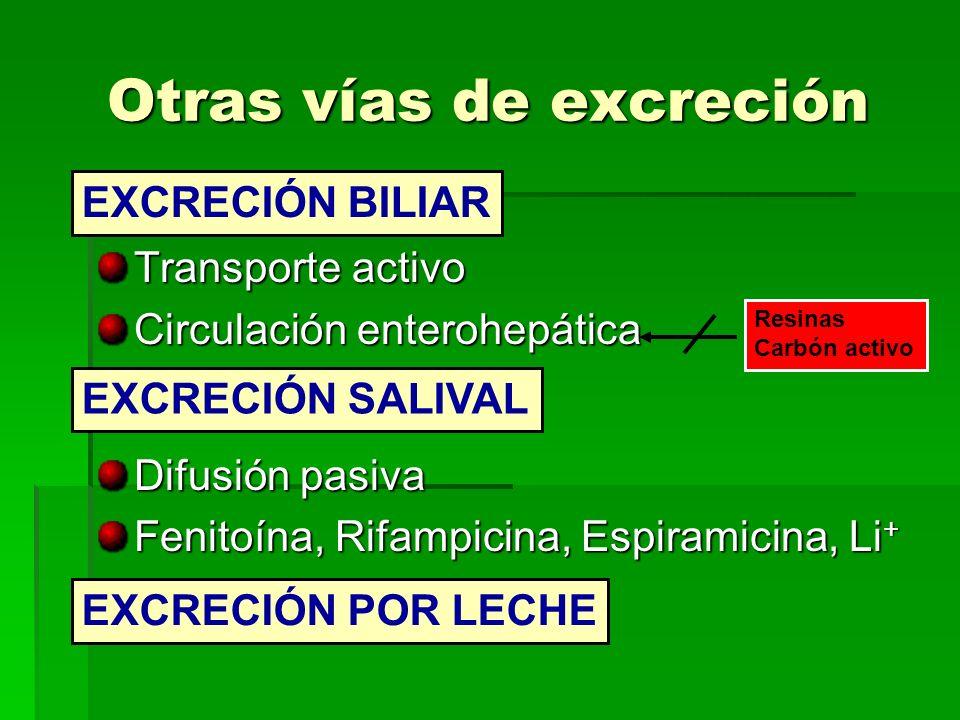 Otras vías de excreción