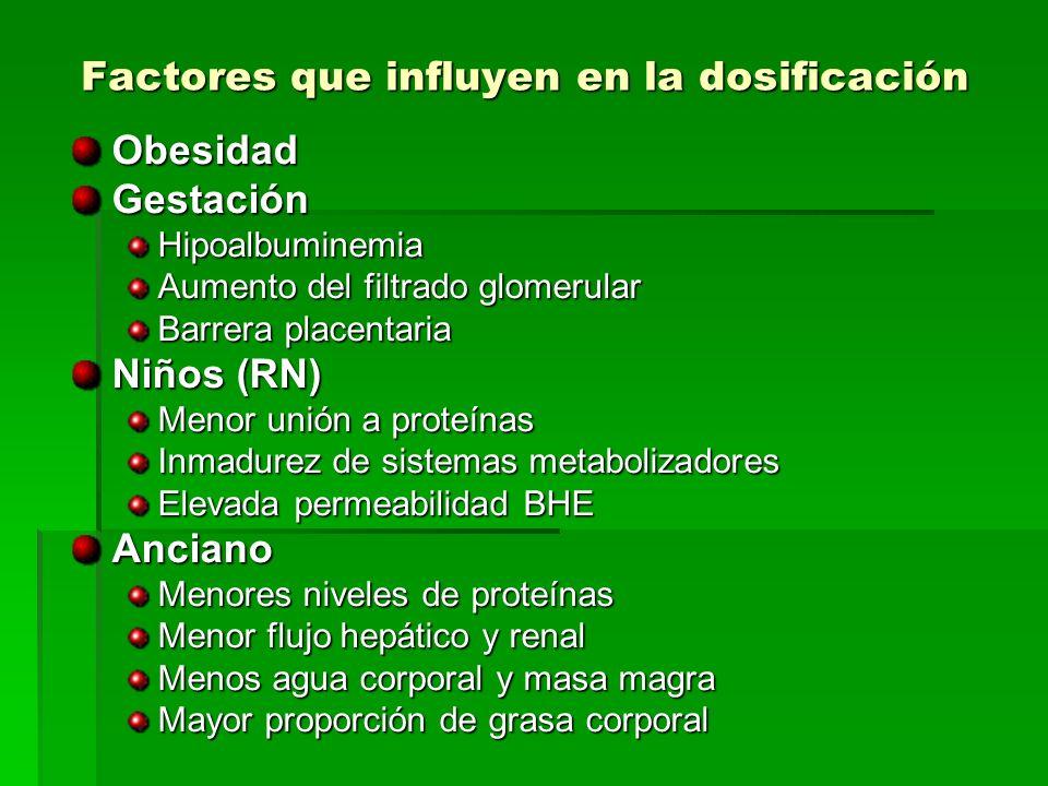 Factores que influyen en la dosificación
