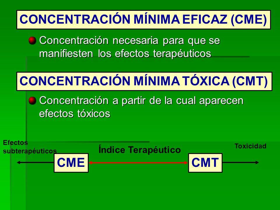 CONCENTRACIÓN MÍNIMA EFICAZ (CME)