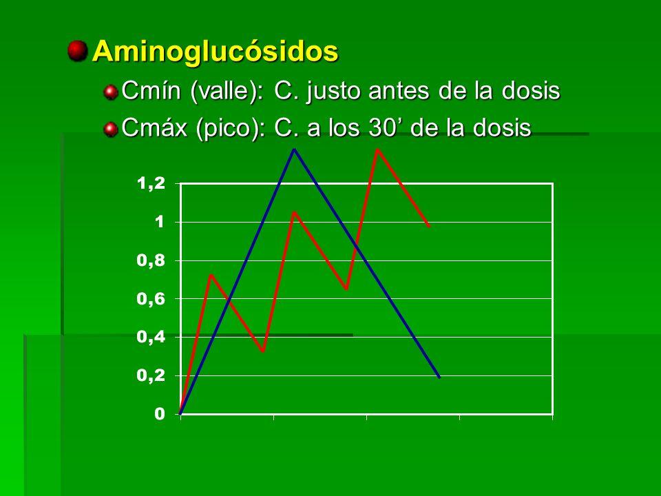 Aminoglucósidos Cmín (valle): C. justo antes de la dosis