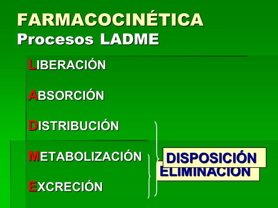 FARMACOCINÉTICA Procesos LADME