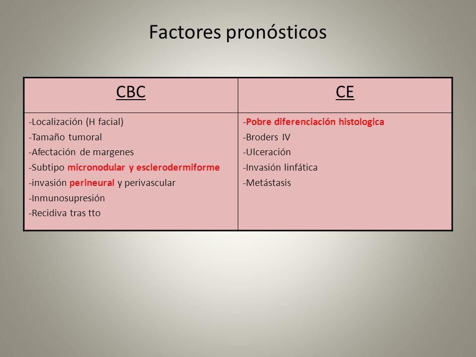 Factores pronósticos CBC CE -Localización (H facial) -Tamaño tumoral