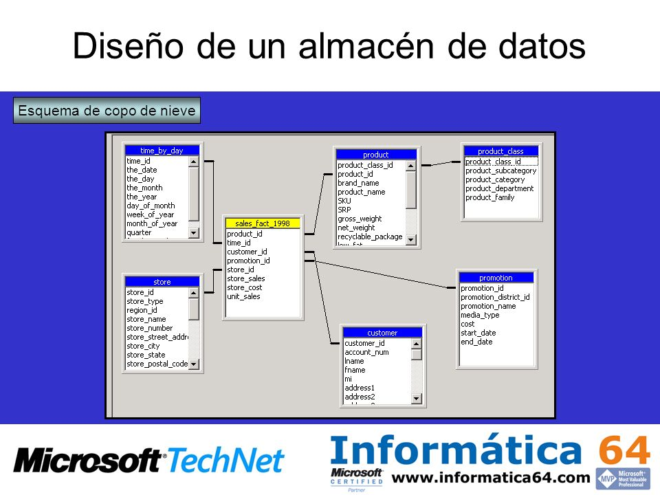 Diseño de un almacén de datos