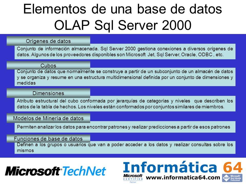 Elementos de una base de datos OLAP Sql Server 2000