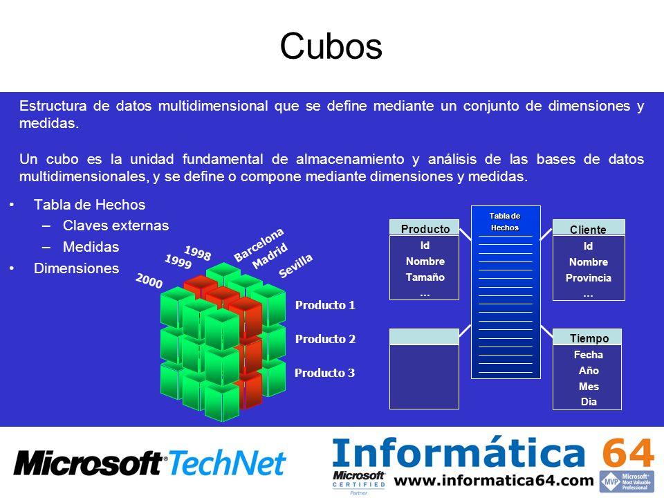 Cubos Estructura de datos multidimensional que se define mediante un conjunto de dimensiones y medidas.