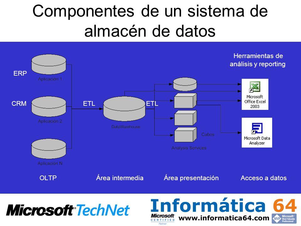 Componentes de un sistema de almacén de datos
