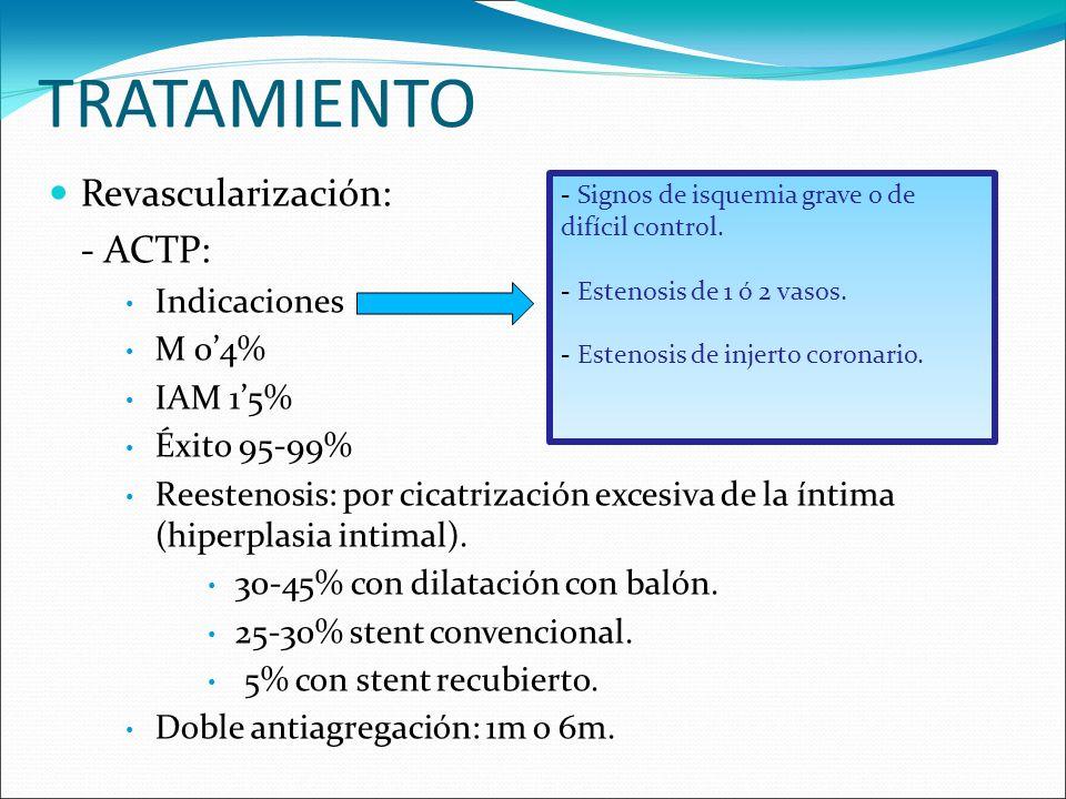TRATAMIENTO Revascularización: - ACTP: Indicaciones M 0'4% IAM 1'5%