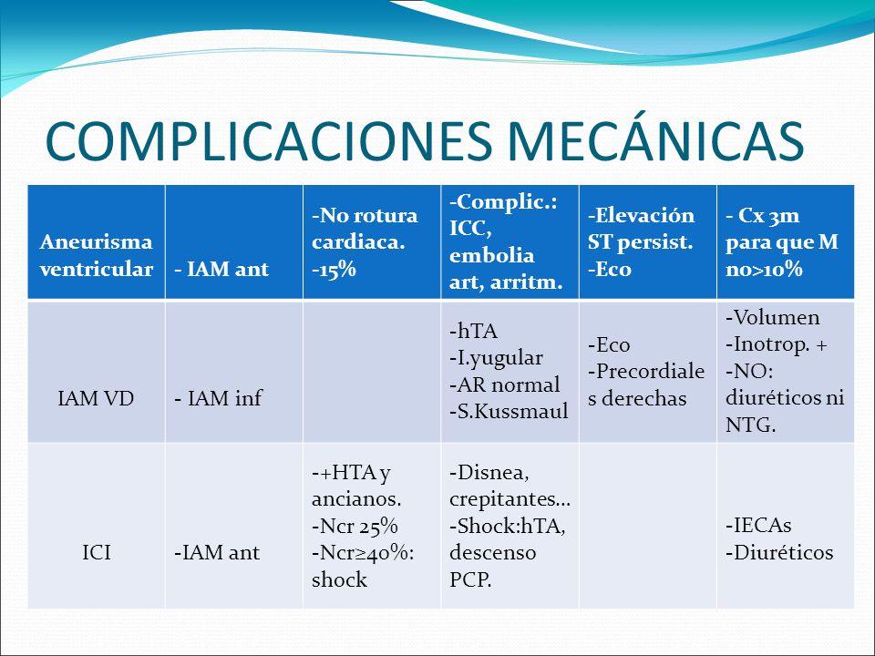 Aneurisma ventricular