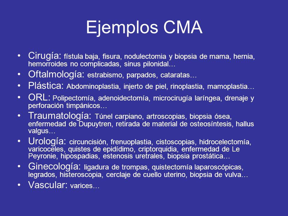 Ejemplos CMACirugía: fístula baja, fisura, nodulectomia y biopsia de mama, hernia, hemorroides no complicadas, sinus pilonidal…