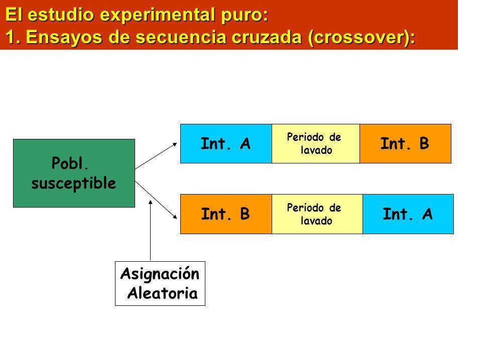 El estudio experimental puro: