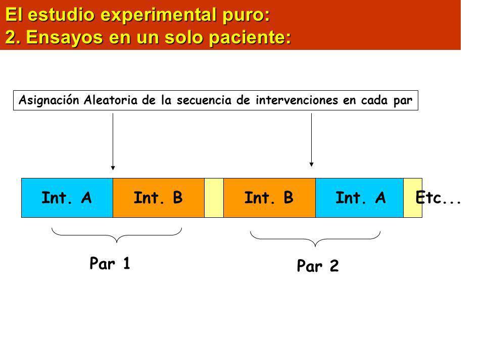 El estudio experimental puro: 2. Ensayos en un solo paciente:
