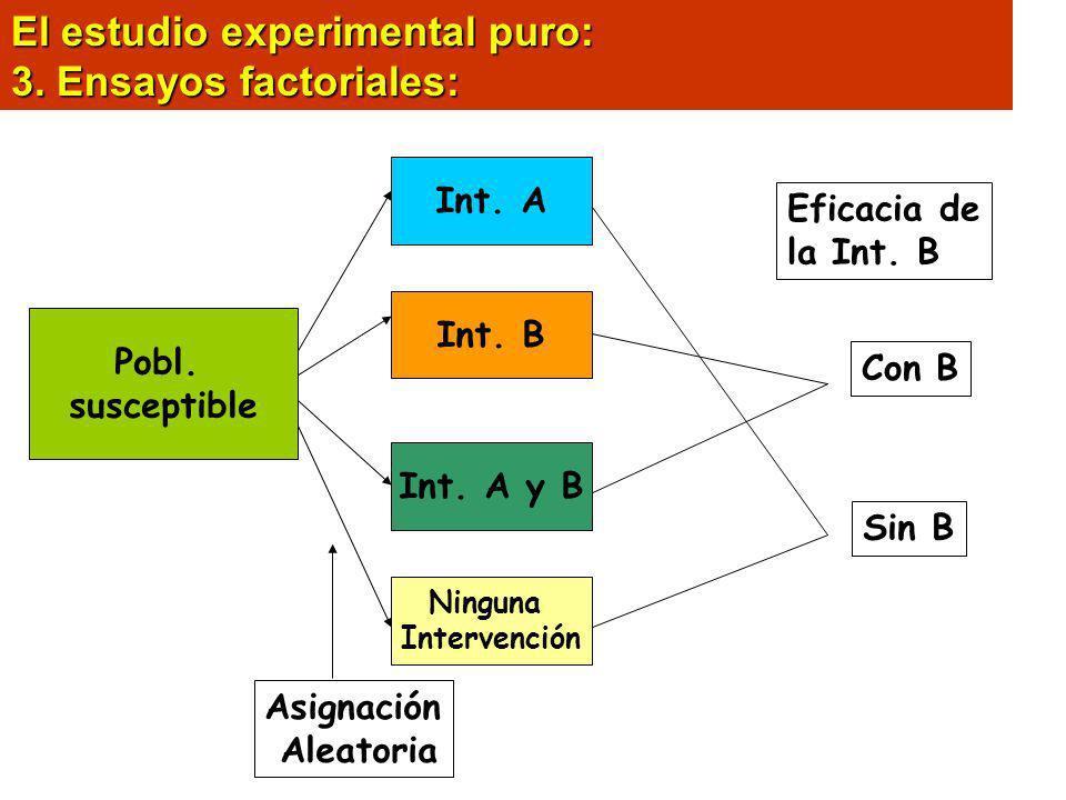 El estudio experimental puro: 3. Ensayos factoriales: