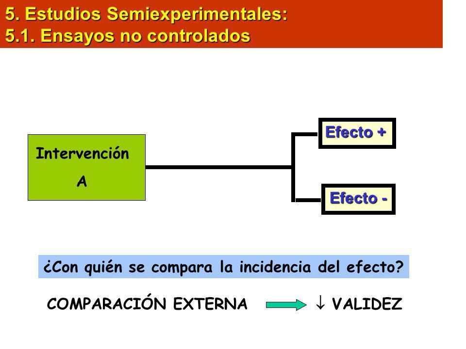 5. Estudios Semiexperimentales: 5.1. Ensayos no controlados