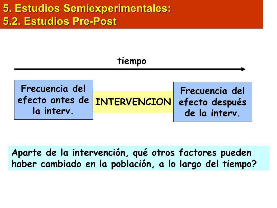 5. Estudios Semiexperimentales: 5.2. Estudios Pre-Post