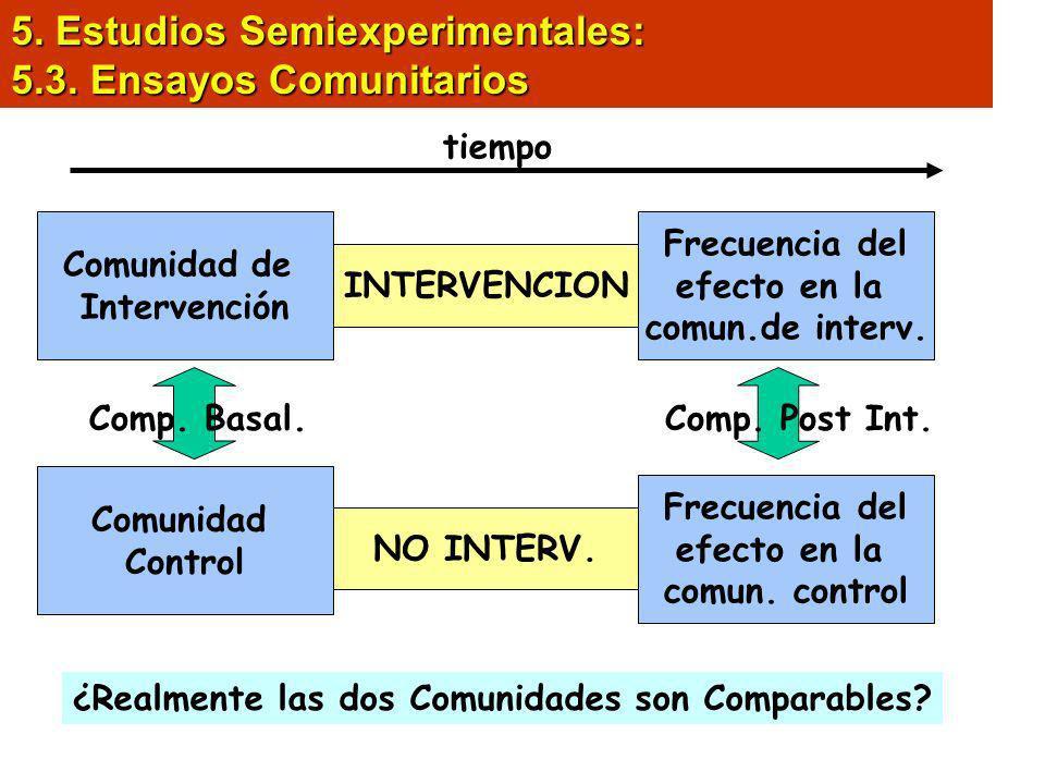 5. Estudios Semiexperimentales: 5.3. Ensayos Comunitarios
