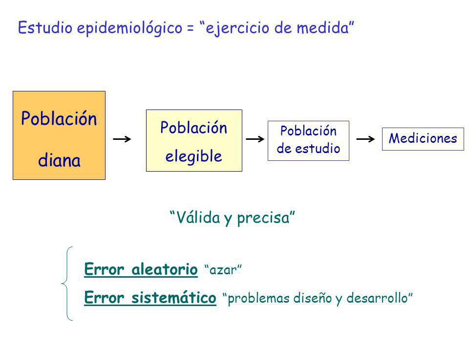 Población diana Estudio epidemiológico = ejercicio de medida