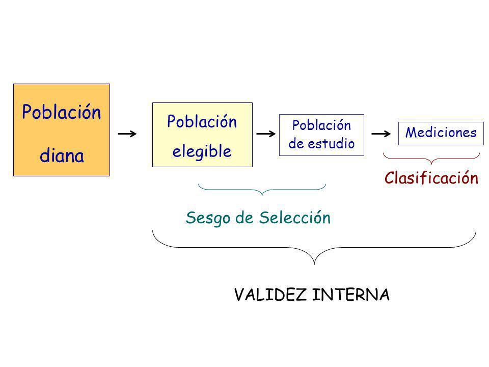 Población diana Población elegible Clasificación Sesgo de Selección
