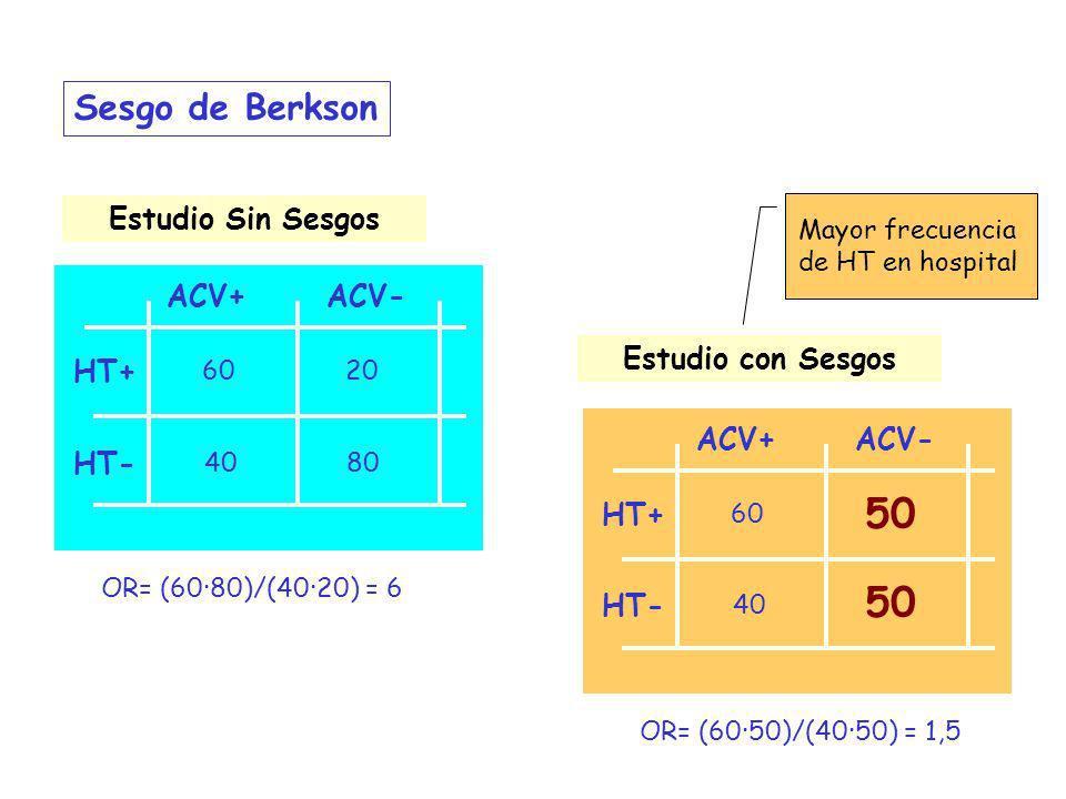 50 50 Sesgo de Berkson Estudio Sin Sesgos ACV+ ACV- Estudio con Sesgos