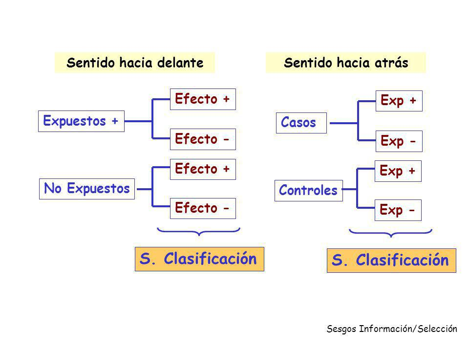 Sesgos Información/Selección