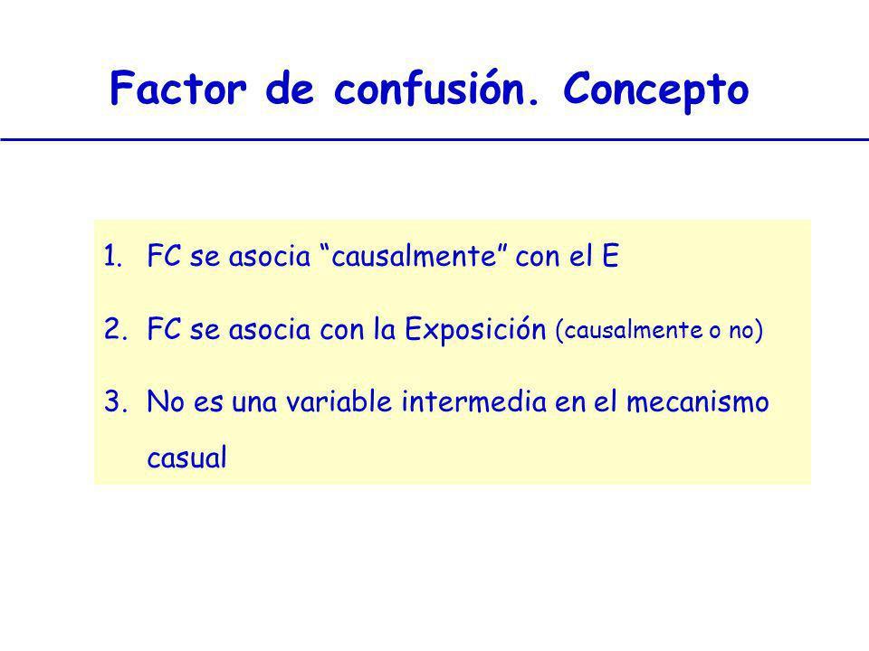 Factor de confusión. Concepto