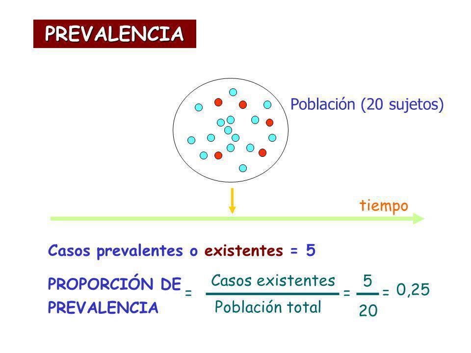 PREVALENCIA Población (20 sujetos) tiempo