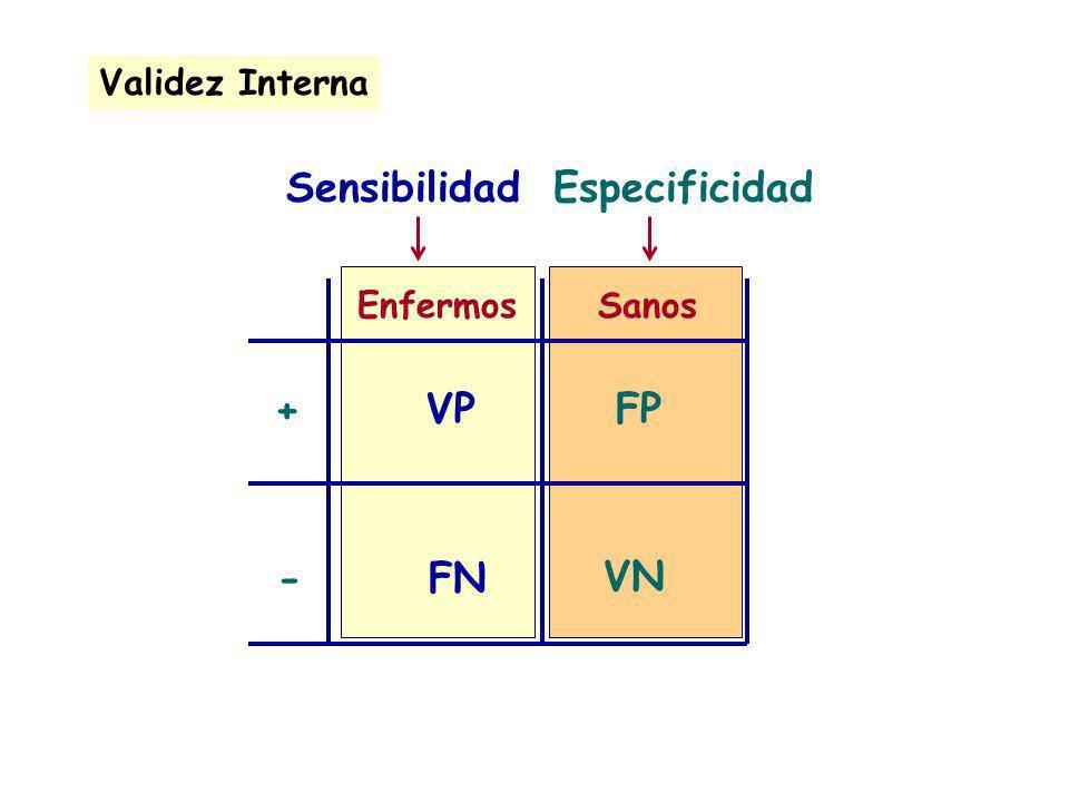 Sensibilidad Especificidad + VP FP - FN VN Validez Interna Enfermos