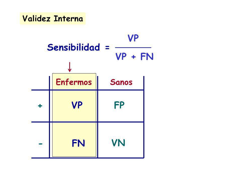 VP VP + FN Sensibilidad = + VP FP - FN VN Validez Interna Enfermos