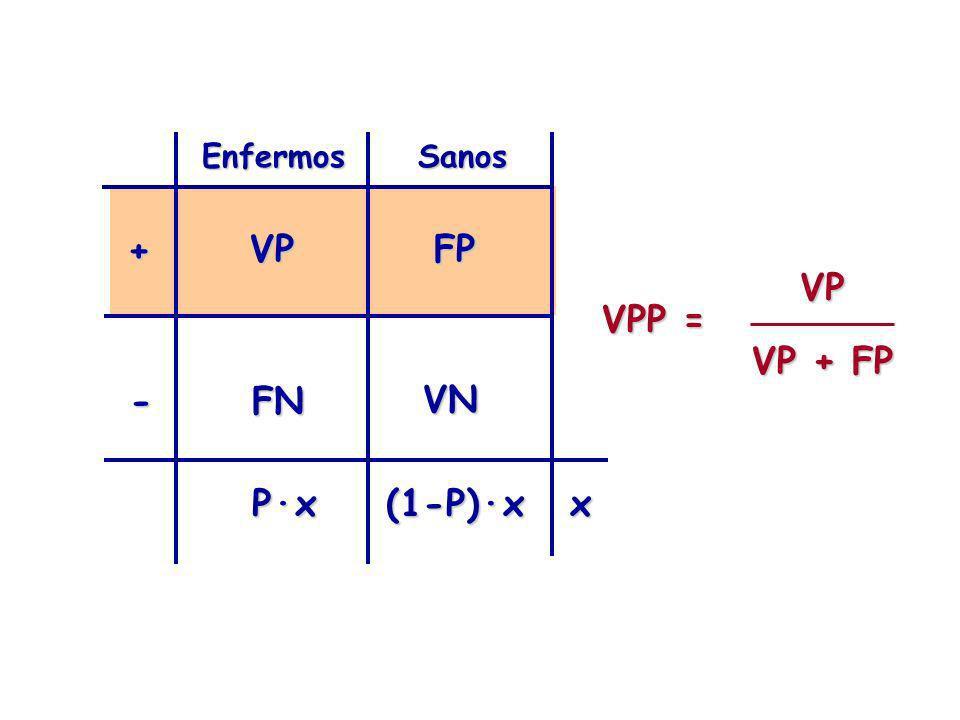 Enfermos Sanos + VP FP VP VP + FP VPP = - FN VN P·x (1-P)·x x