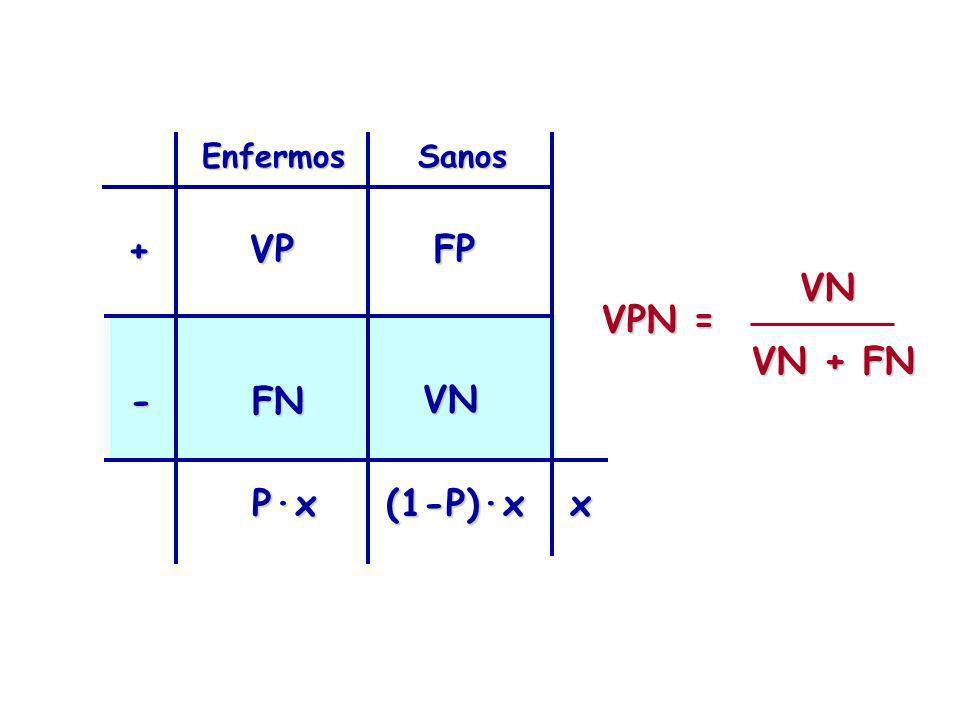 Enfermos Sanos + VP FP VN VN + FN VPN = - FN VN P·x (1-P)·x x