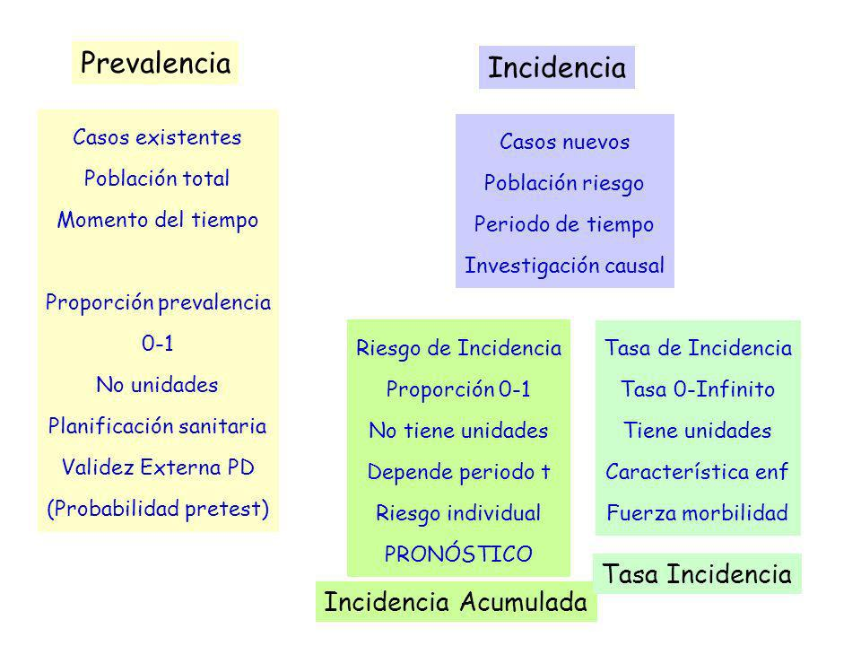 Prevalencia Incidencia Tasa Incidencia Incidencia Acumulada