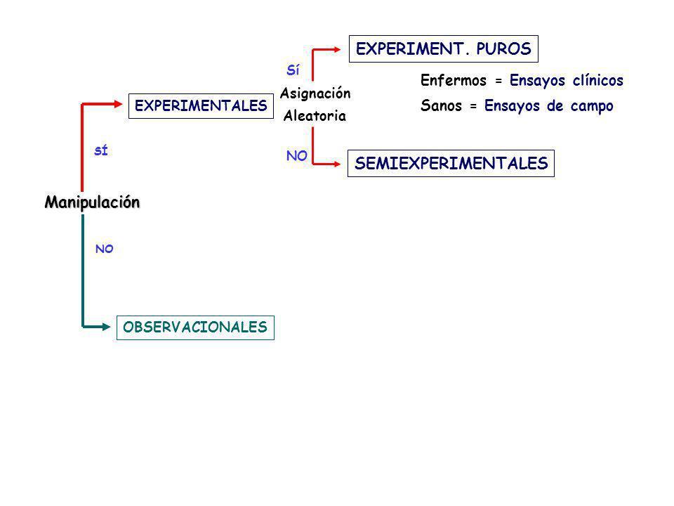 EXPERIMENT. PUROS SEMIEXPERIMENTALES Manipulación