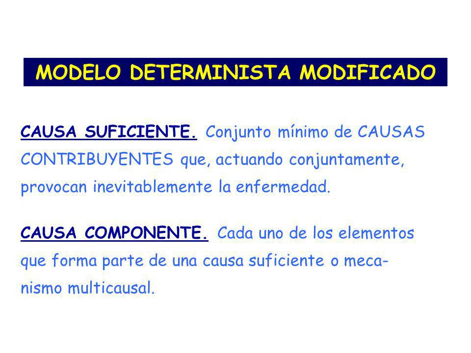 MODELO DETERMINISTA MODIFICADO