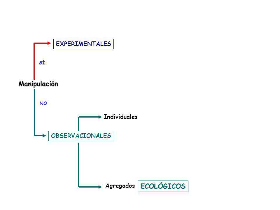 Manipulación ECOLÓGICOS EXPERIMENTALES Individuales OBSERVACIONALES