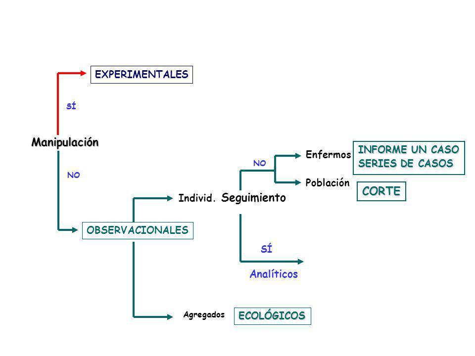 Manipulación CORTE Seguimiento Analíticos EXPERIMENTALES