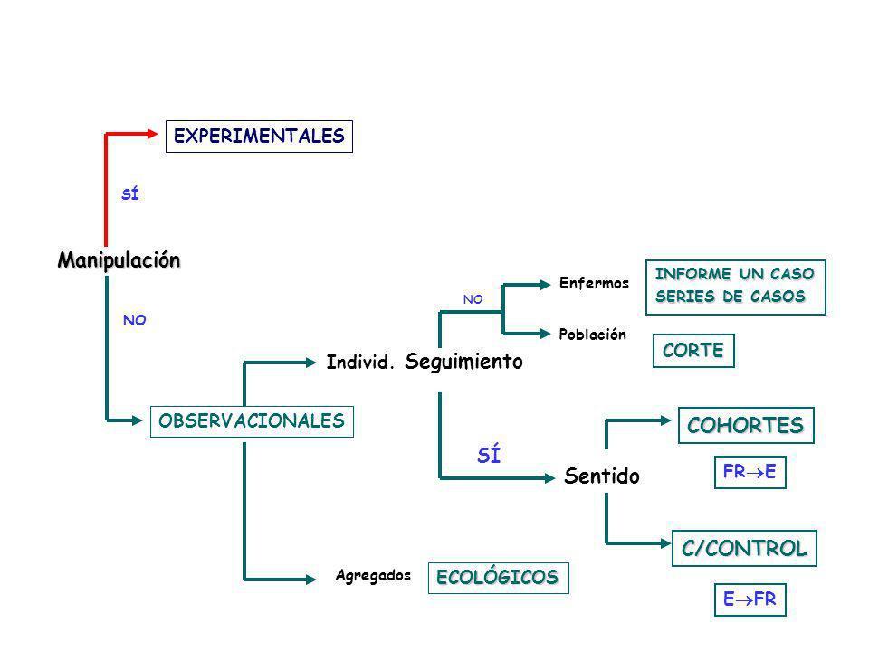 Manipulación Seguimiento COHORTES Sentido C/CONTROL SÍ EXPERIMENTALES