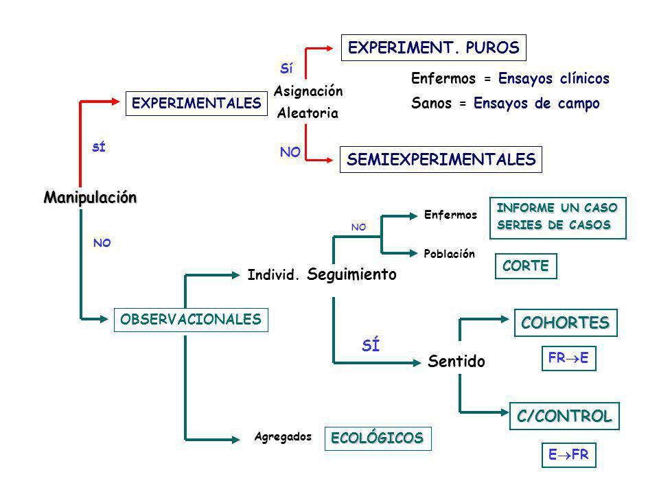 EXPERIMENT. PUROS SEMIEXPERIMENTALES Manipulación Seguimiento COHORTES