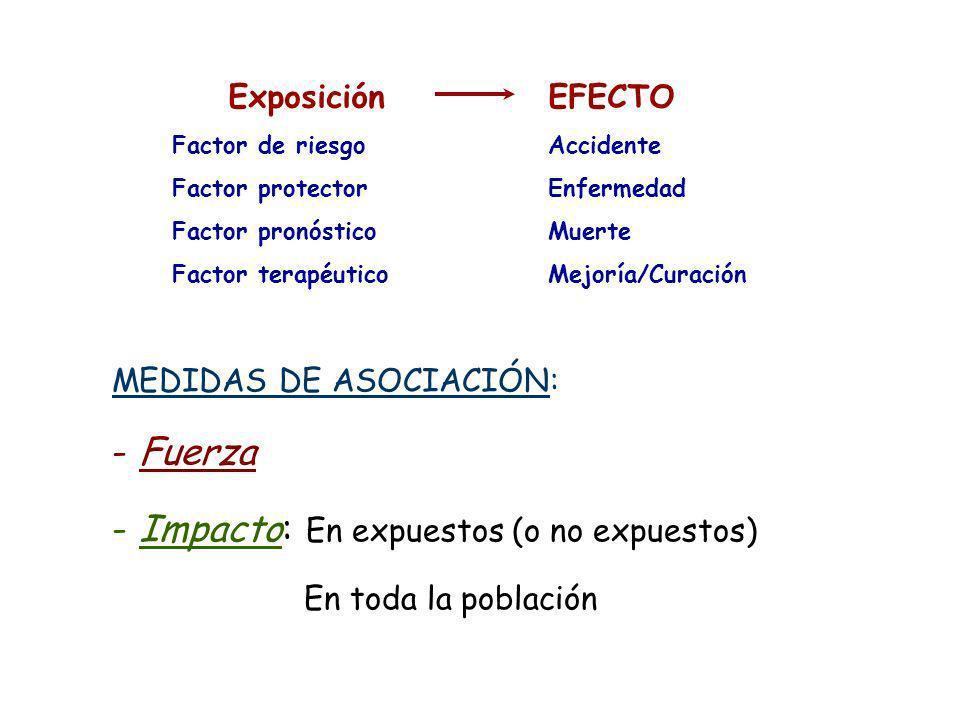 - Impacto: En expuestos (o no expuestos)