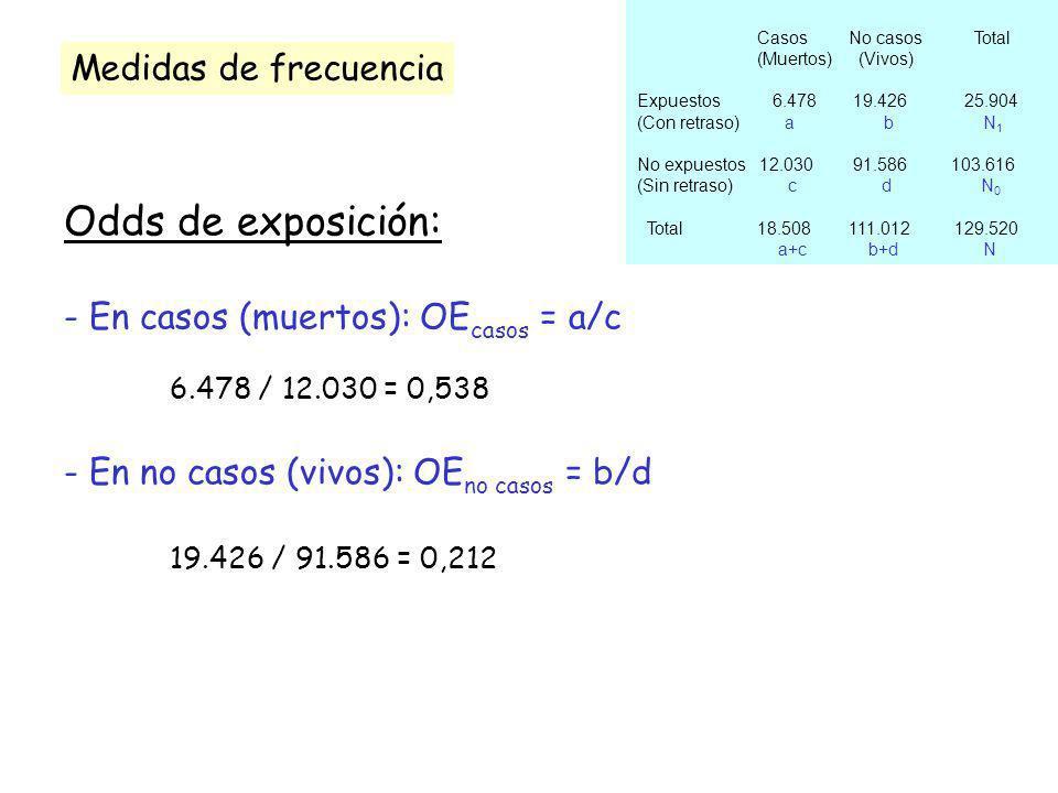 Odds de exposición: Medidas de frecuencia