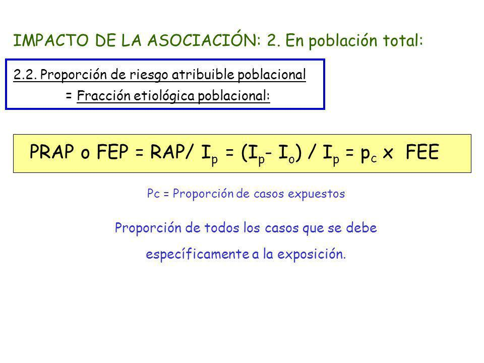 PRAP o FEP = RAP/ Ip = (Ip- Io) / Ip = pc x FEE