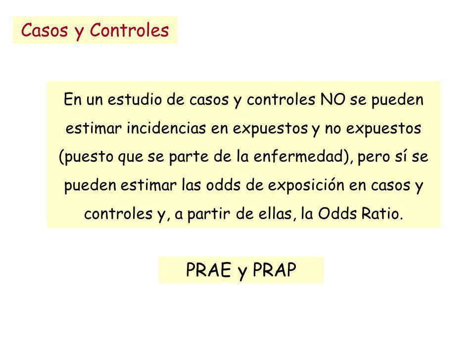 Casos y Controles PRAE y PRAP