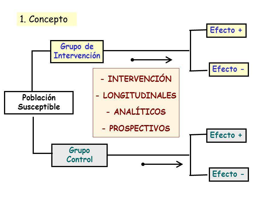1. Concepto Efecto + Grupo de Intervención Efecto - - INTERVENCIÓN