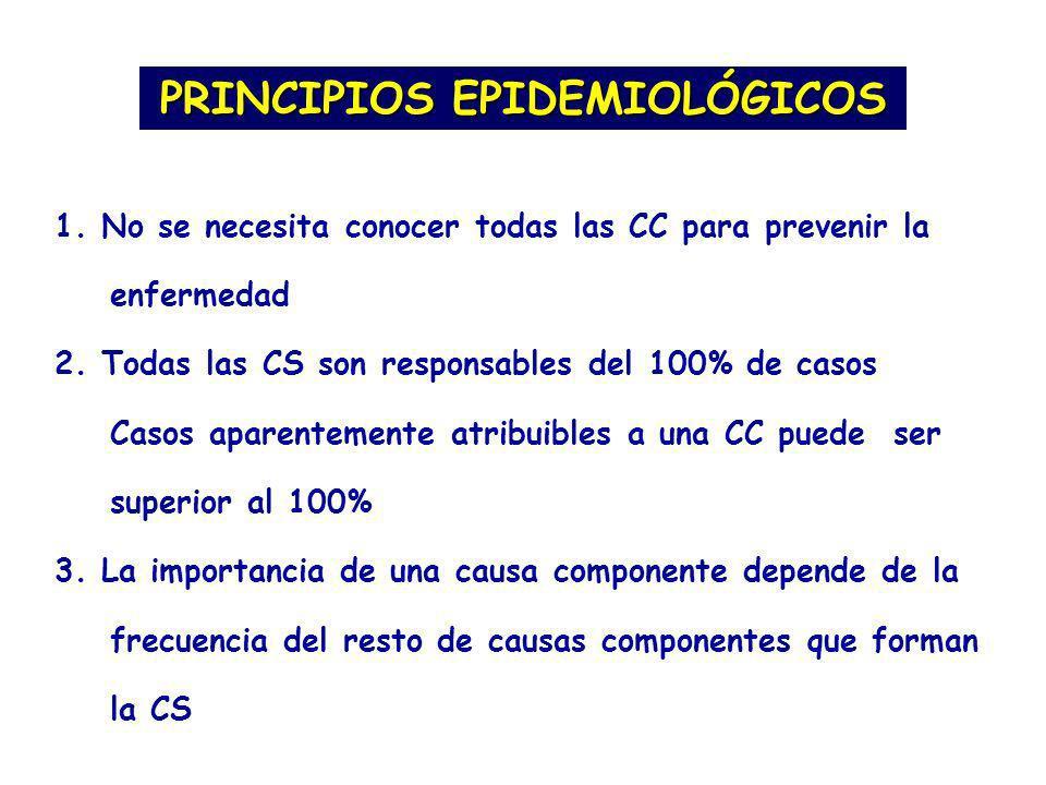 PRINCIPIOS EPIDEMIOLÓGICOS