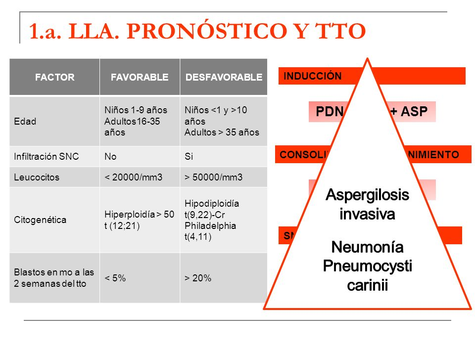 1.a. LLA. PRONÓSTICO Y TTO Aspergilosis invasiva