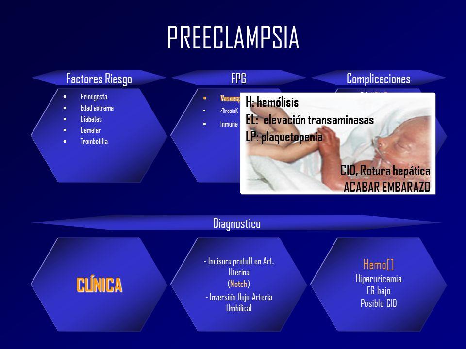 PREECLAMPSIA CLÍNICA Factores Riesgo FPG Complicaciones H: hemólisis
