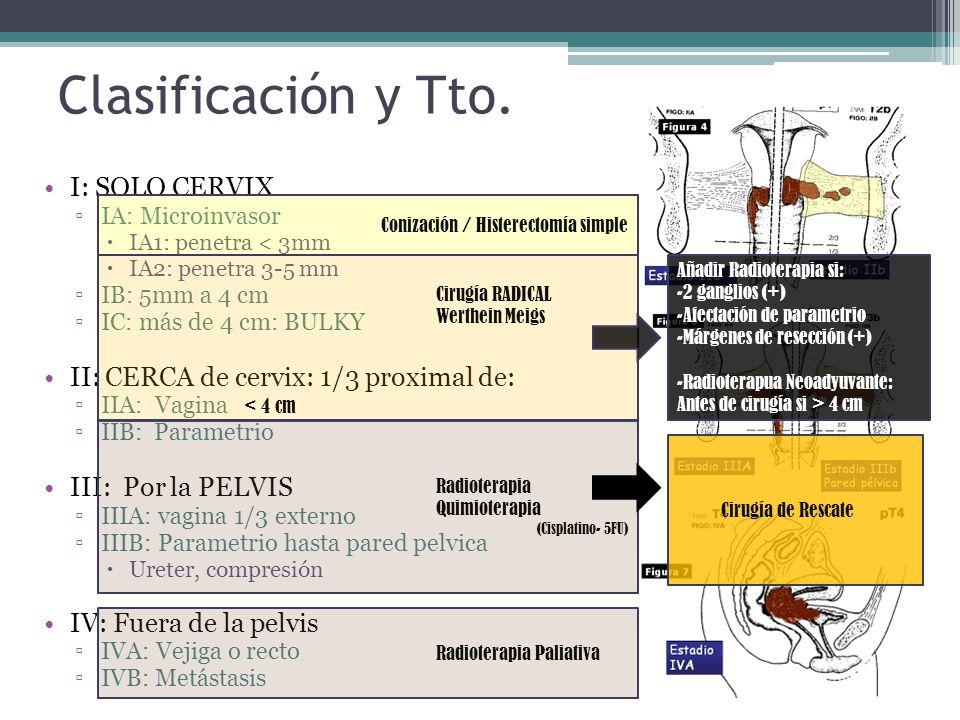 Clasificación y Tto. I: SOLO CERVIX