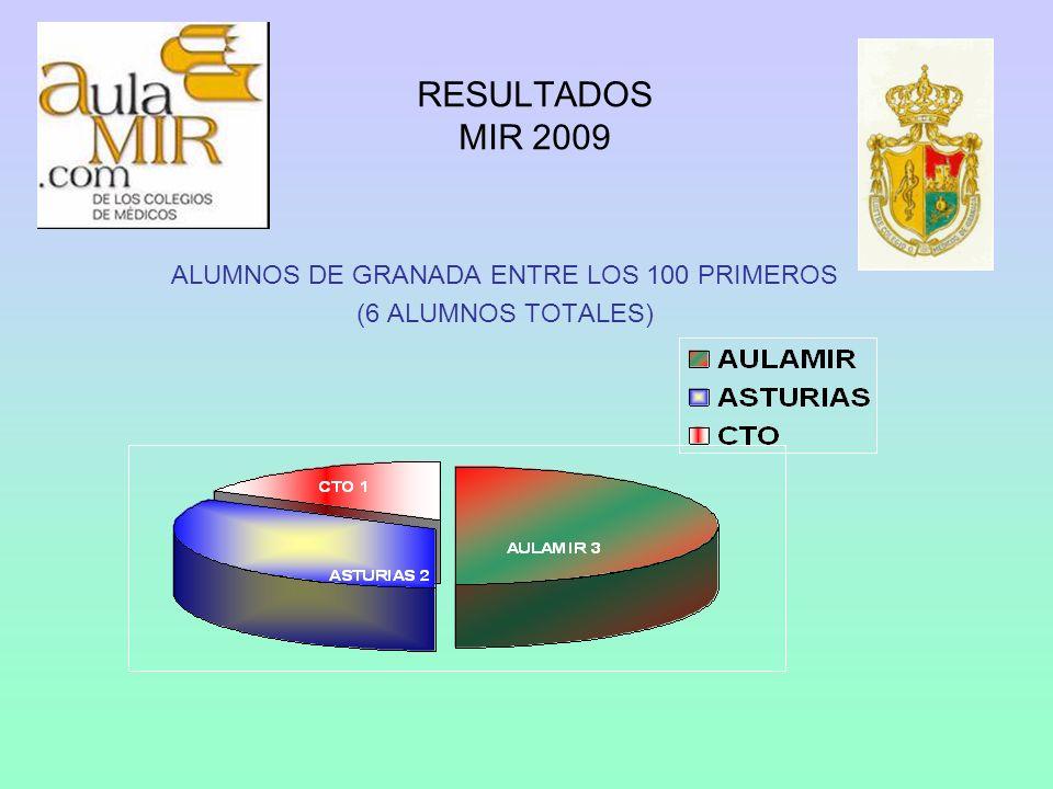 ALUMNOS DE GRANADA ENTRE LOS 100 PRIMEROS (6 ALUMNOS TOTALES)