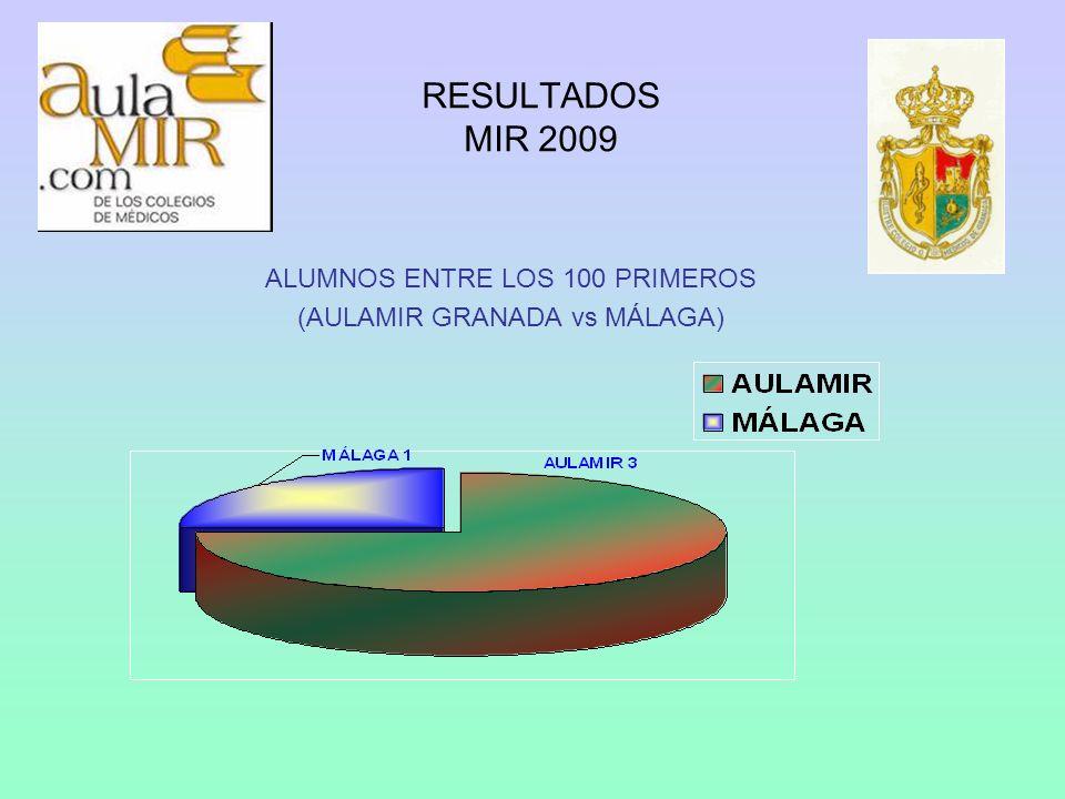 ALUMNOS ENTRE LOS 100 PRIMEROS (AULAMIR GRANADA vs MÁLAGA)